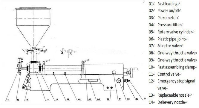 machine de remplissage manuelle de miel de rendement élevé